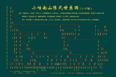 小岵南山陈氏世系图